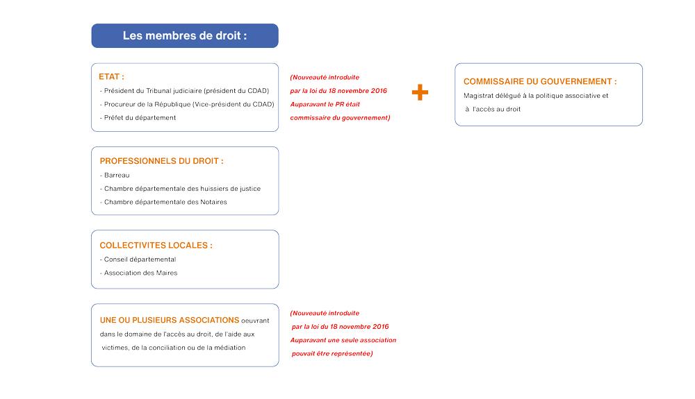 Membres De Droit Cdad