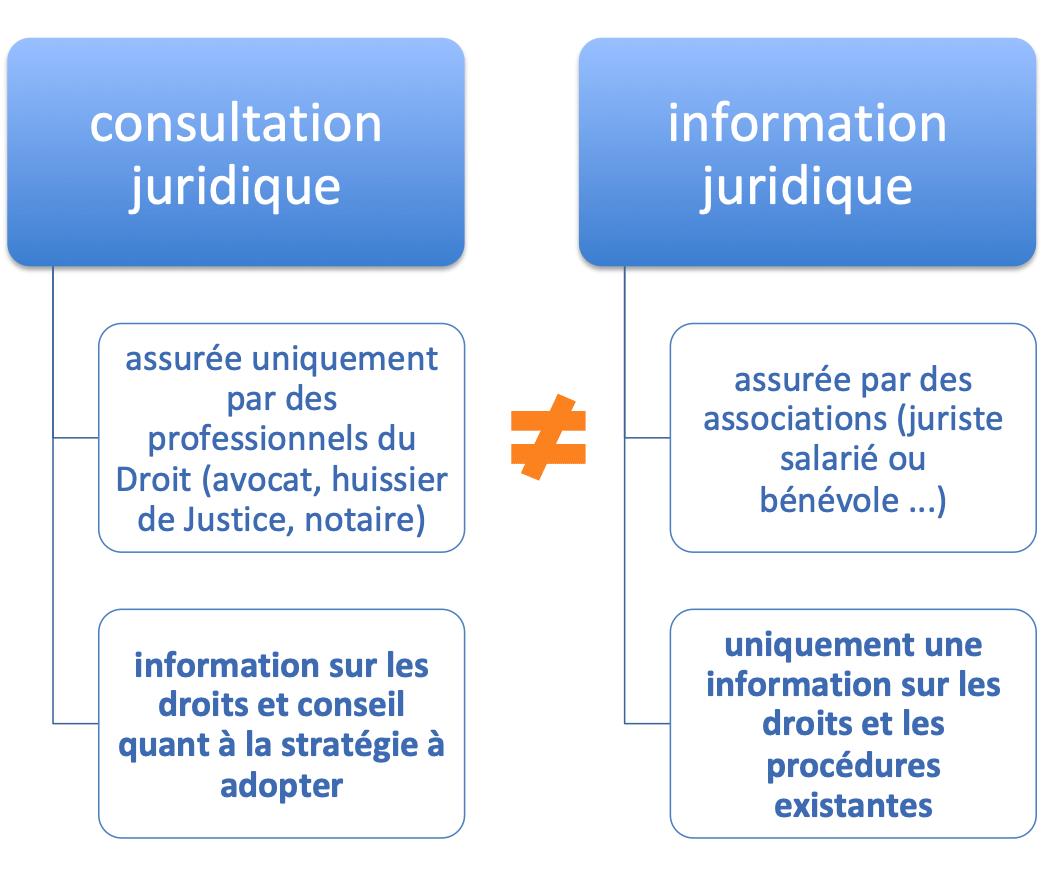 différences consultations info juridiques