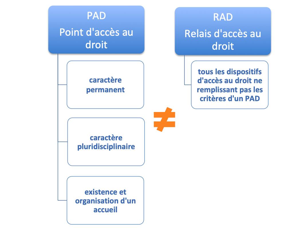 Différences PAD et RAD