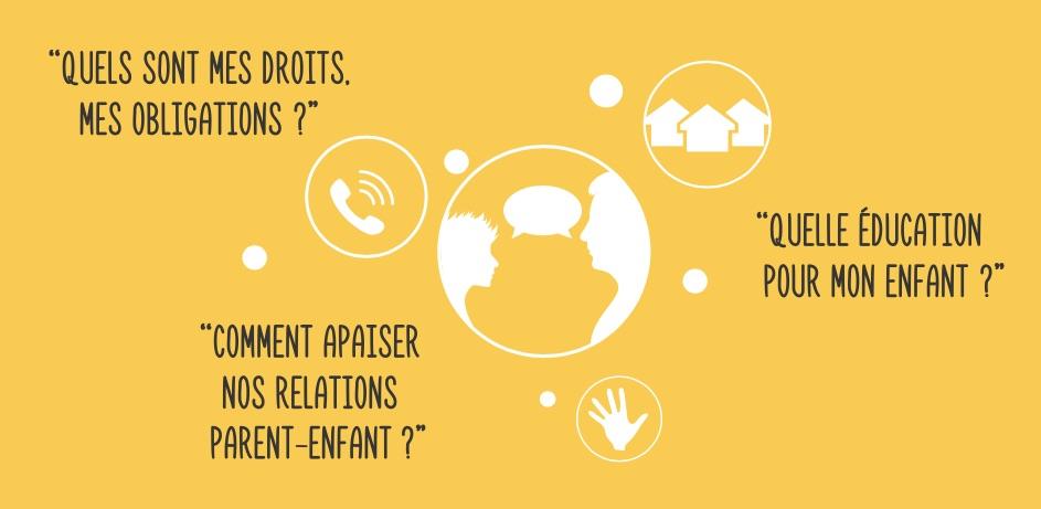 Conseil et soutien pour les parents, adolescents, enfants…